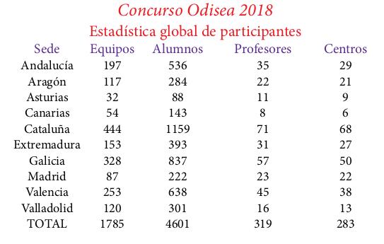 Estadistica-Odisea-2018